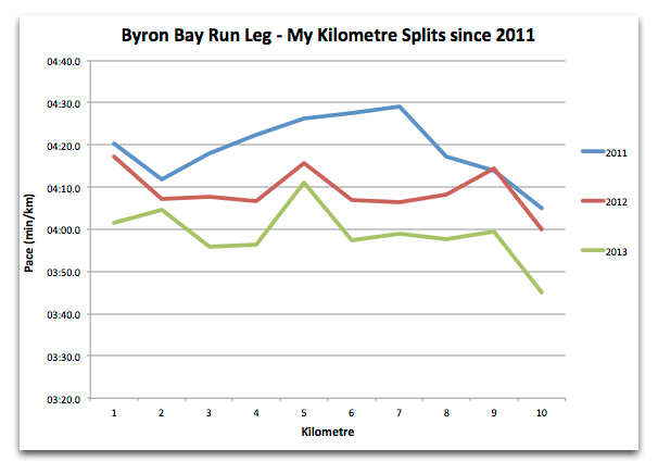 byron-run-splits-history.png